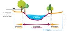 Information aux riverains d'un cours d'eau
