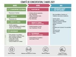 Mesures suite au Comité de concertation